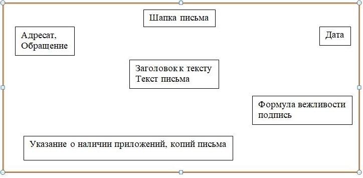 Схема английского делового письма